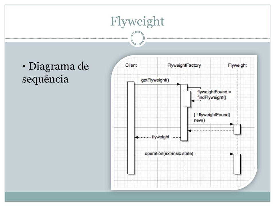 Flyweight Diagrama de sequência