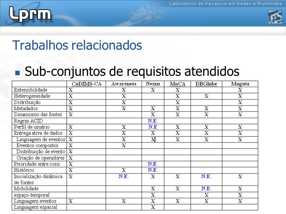 Trabalhos relacionados Sub-conjuntos de requisitos atendidos