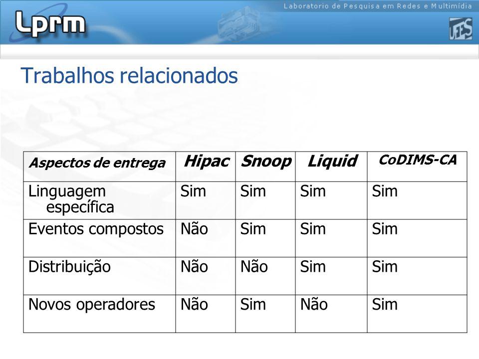 Trabalhos relacionados Aspectos de entrega HipacSnoopLiquid CoDIMS-CA Linguagem específica Sim Eventos compostosNãoSim DistribuiçãoNão Sim Novos operadoresNãoSimNãoSim