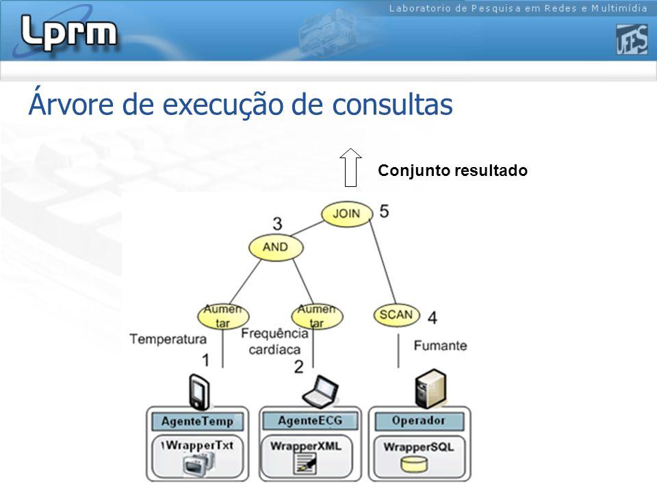 Árvore de execução de consultas Conjunto resultado