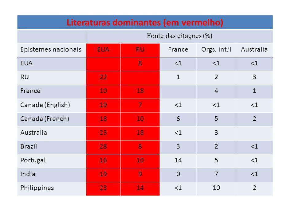 Literaturas dominantes (em vermelho) Fonte das citaçoes (%) Epistemes nacionaisEUARUFranceOrgs.