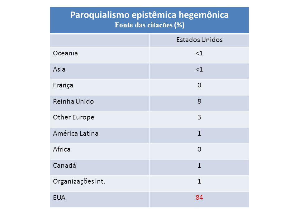Paroquialismo epistêmica hegemônica Fonte das citacões (%) Estados Unidos Oceania<1 Asia<1 França0 Reinha Unido8 Other Europe3 América Latina1 Africa0 Canadá1 Organizações Int.1 EUA84