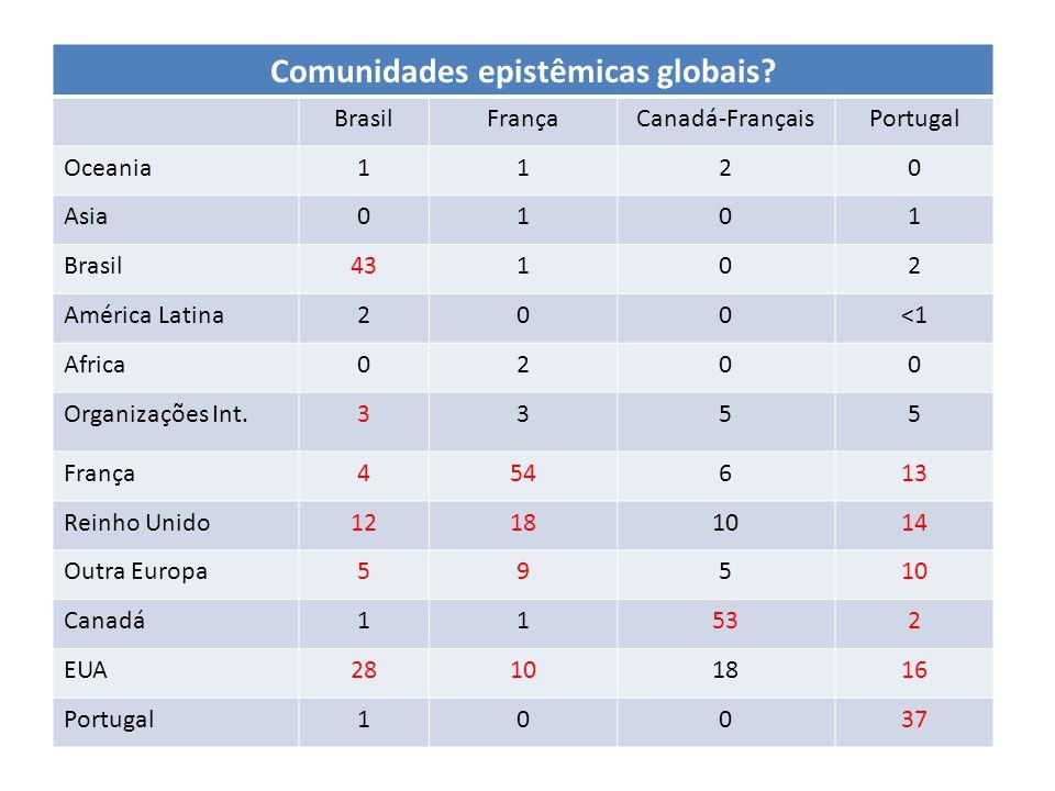 Comunidades epistêmicas globais.