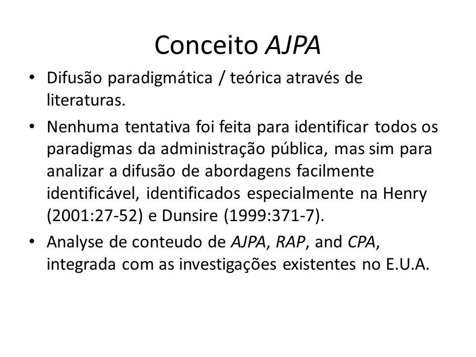 Conceito AJPA Difusão paradigmática / teórica através de literaturas.