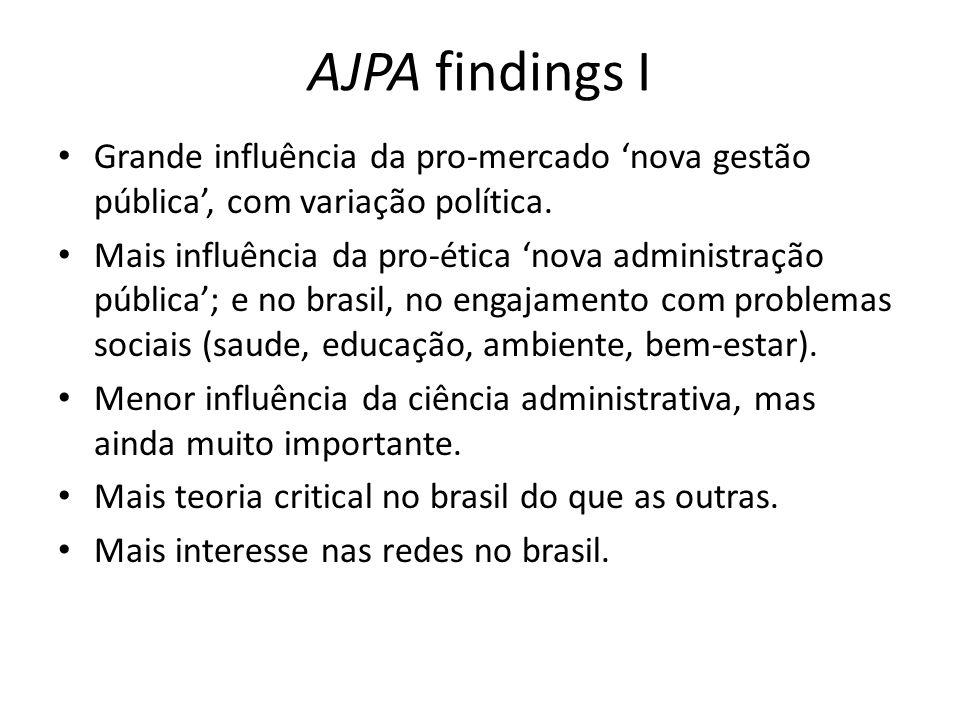 AJPA findings I Grande influência da pro-mercado 'nova gestão pública', com variação política.