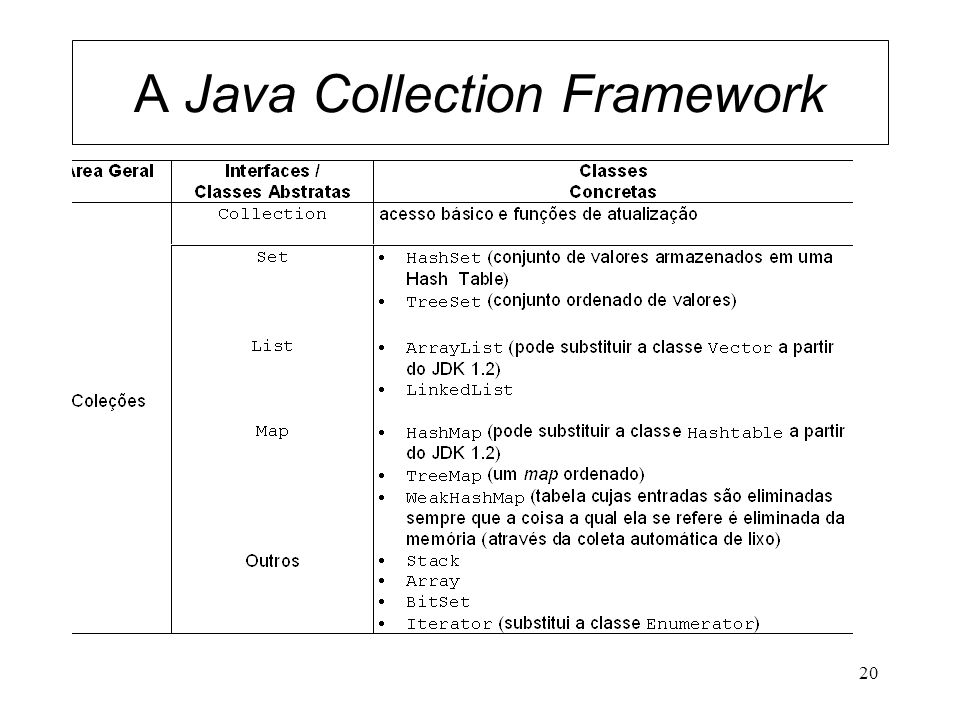 20 A Java Collection Framework
