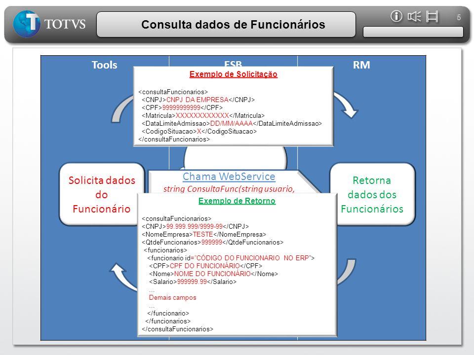 5 ToolsESBRM Solicita dados do Funcionário Consulta dados de Funcionários TOTVS ESB Retorna dados dos Funcionários Exemplo de Solicitação CNPJ DA EMPR
