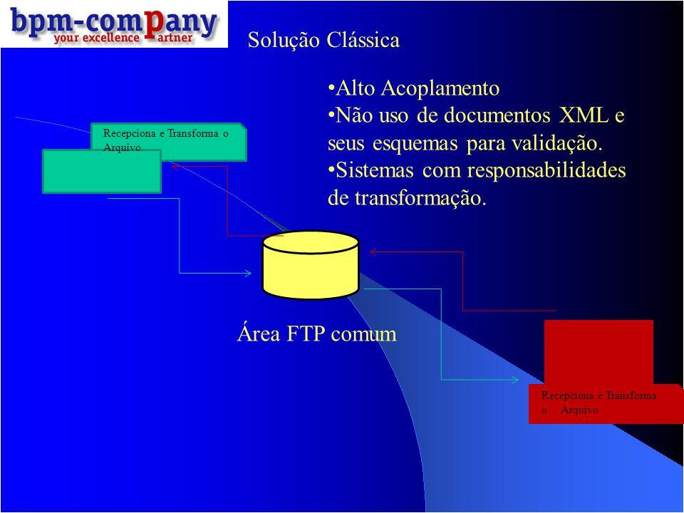 Área FTP comum Recepciona e Transforma o Arquivo Solução Clássica Alto Acoplamento Não uso de documentos XML e seus esquemas para validação. Sistemas