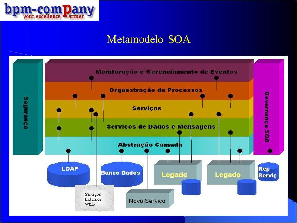Propriedades do Barrramento Serviços de Saída : É um serviço descrito pelo WSDL, identificado por um nome a ele associado na criação.