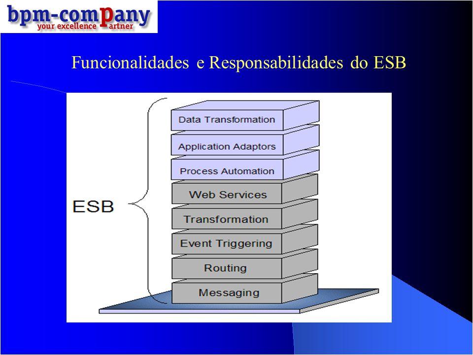 Topologia em Execução Endpoint Listener SOAP/HTTP Serviço Saída Mediação Porta Chama Serviço Mediação Resposta Resposta Interceptada SOAP/HTTP