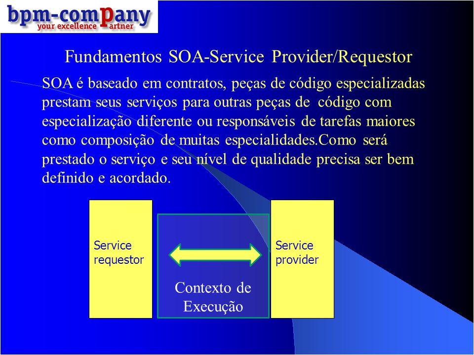 Fundamentos SOA-Service Provider/Requestor SOA é baseado em contratos, peças de código especializadas prestam seus serviços para outras peças de códig