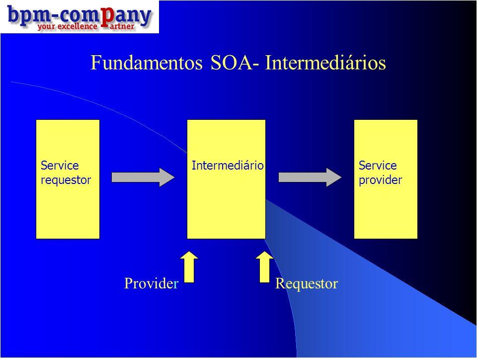 Fundamentos SOA- Intermediários Service requestor IntermediárioService provider ProviderRequestor