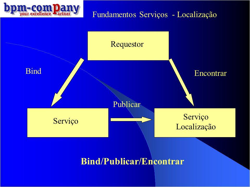 Requestor Serviço Localização Serviço Enterprise Service Bus Pedido Serviço Descriçao e Dados Bind Encontrar O ESB como uma camada adicional facilitadora de serviços Fundamentos Serviços - Localização