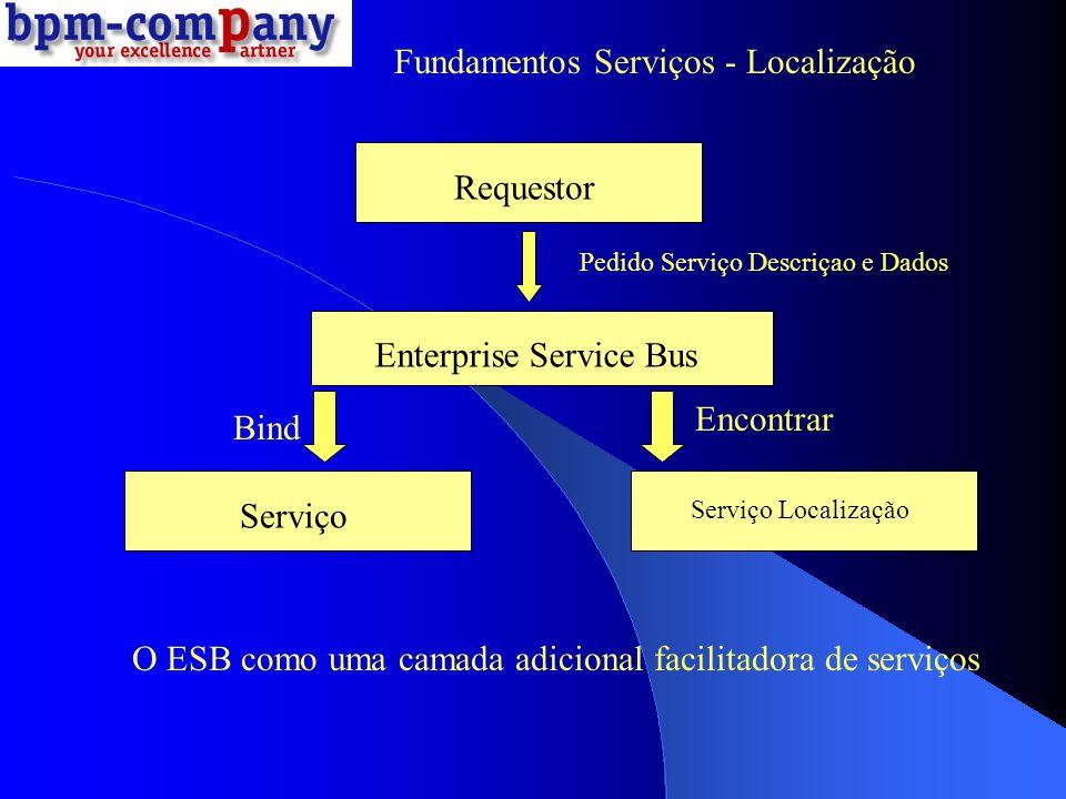Enterprise Service Bus Requestor Servidor Public void sendReq(com.bpmcompany.types.xmlType1 doc) Public void response(com.bpmcompany.types.xmlType2 doc) Cenário Comum de utilização do ESB Fundamentos Serviços - Localização