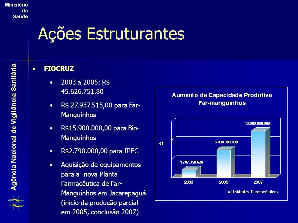Agência Nacional de Vigilância Sanitária Ministério da Saúde A ç ões Estruturantes FIOCRUZ 2003 a 2005: R$ 45.626.751,80 R$ 27.937.515,00 para Far- Manguinhos R$15.900.000,00 para Bio- Manguinhos R$2.790.000,00 para IPEC Aquisição de equipamentos para a nova Planta Farmacêutica de Far- Manguinhos em Jacarepaguá (início da produção parcial em 2005, conclusão 2007)