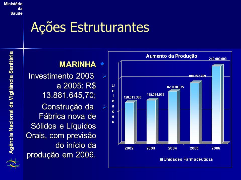 Agência Nacional de Vigilância Sanitária Ministério da Saúde A ç ões Estruturantes  MARINHA  Investimento 2003 a 2005: R$ 13.881.645,70;  Construção da Fábrica nova de Sólidos e Líquidos Orais, com previsão do início da produção em 2006.