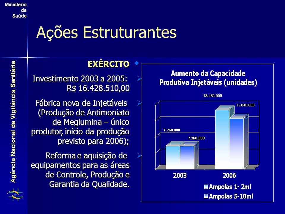 Agência Nacional de Vigilância Sanitária Ministério da Saúde A ç ões Estruturantes  EXÉRCITO  Investimento 2003 a 2005: R$ 16.428.510,00  Fábrica n