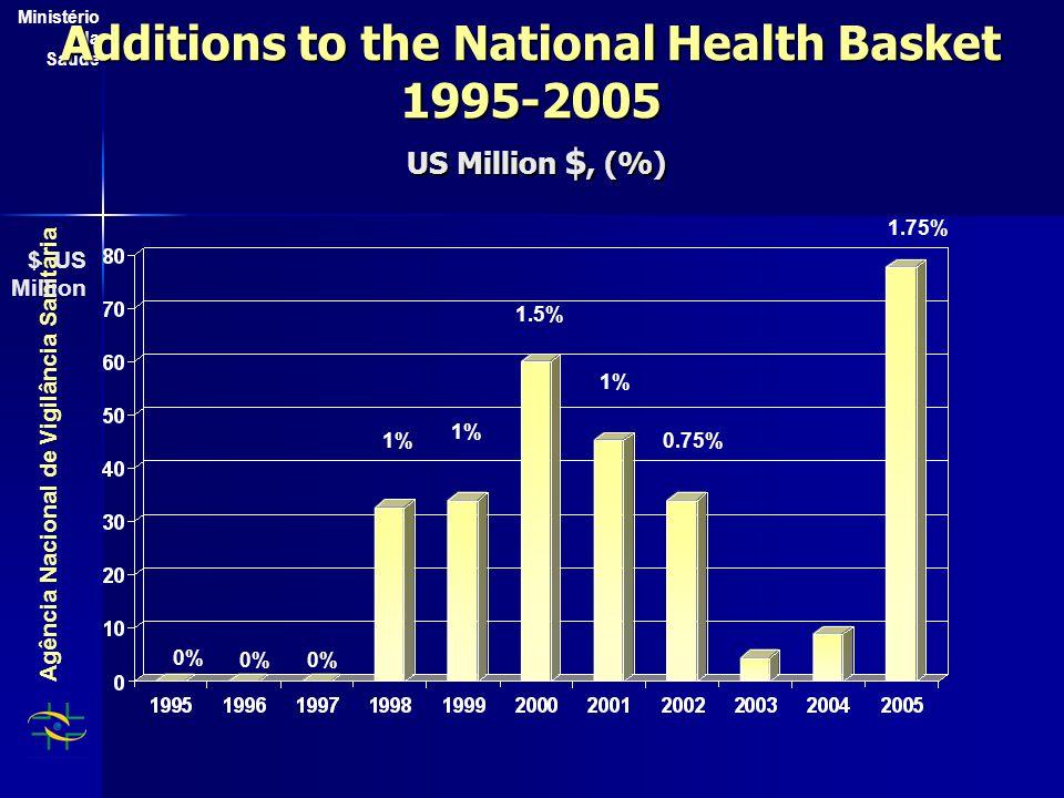 Agência Nacional de Vigilância Sanitária Ministério da Saúde Additions to the National Health Basket 1995-2005 US Million $, (%) $ US Million 1% 1.5% 1% 0.75% 1.75% 0%