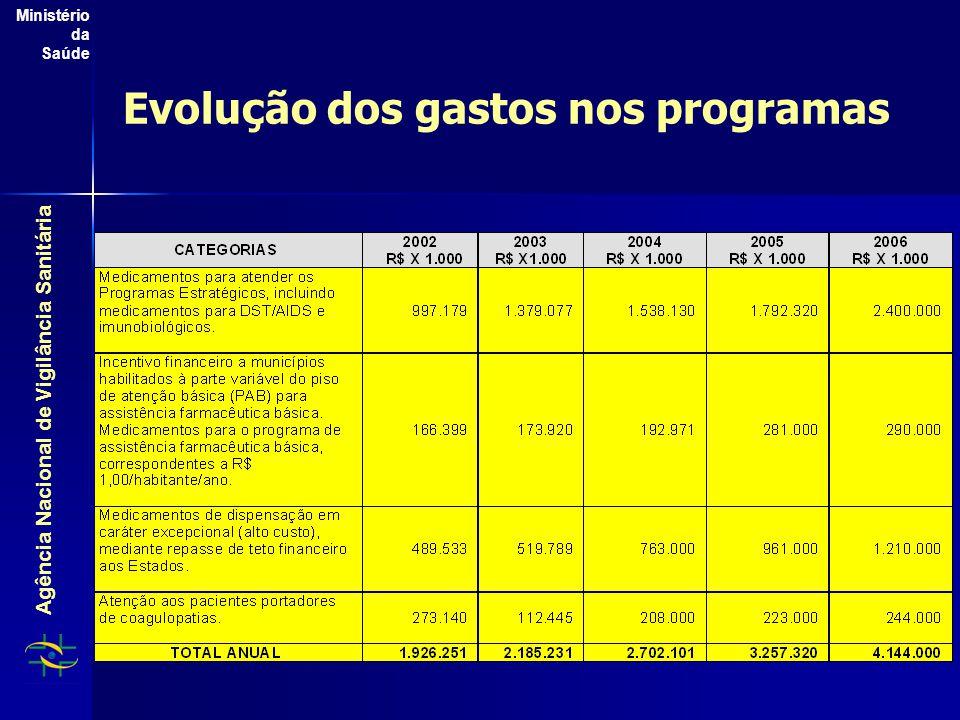 Agência Nacional de Vigilância Sanitária Ministério da Saúde Evolução dos gastos nos programas