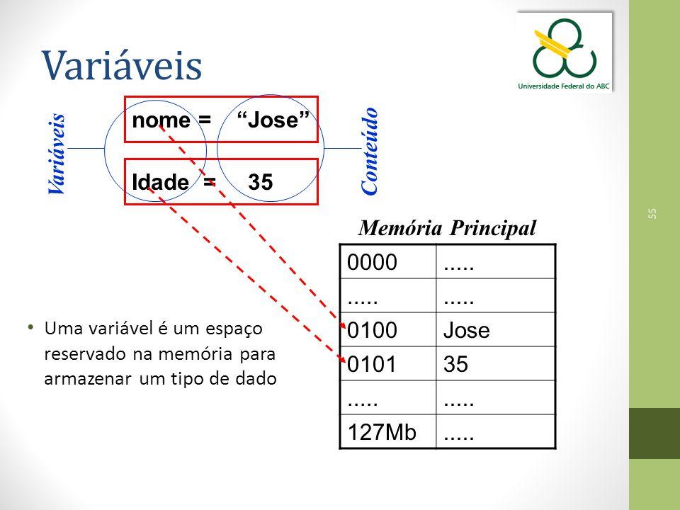 """55 Variáveis Uma variável é um espaço reservado na memória para armazenar um tipo de dado nome = """"Jose"""" Idade = 35 0000..... 0100Jose 010135..... 127M"""