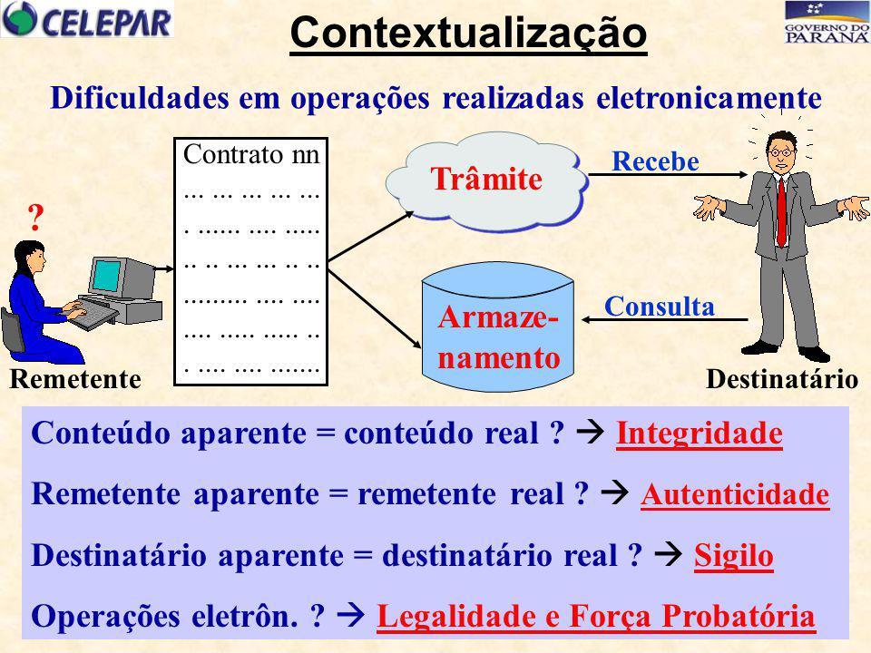 ARAC CHAVE PÚBLICA Assinatura de DOCUMENTO Eletrônico Trâmite Certificação da Assinatura do DOCUMENTO CHAVE PRIVADA