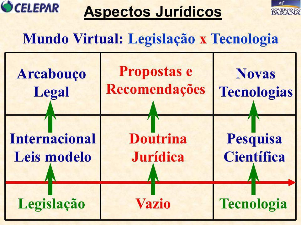 Novas Tecnologias Internacional Leis modelo Legislação Doutrina Jurídica Pesquisa Científica VazioTecnologia Arcabouço Legal Mundo Virtual: Legislação