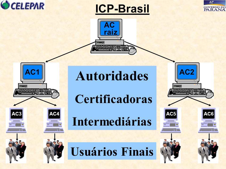 AC1 AC3AC4 AC2 AC5AC6 ICP-Brasil raiz AC Autoridades Certificadoras Intermediárias Usuários Finais