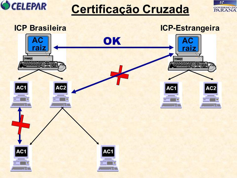 raiz AC AC1AC2 raiz AC AC1AC2 Certificação Cruzada AC1 ICP BrasileiraICP-Estrangeira OK