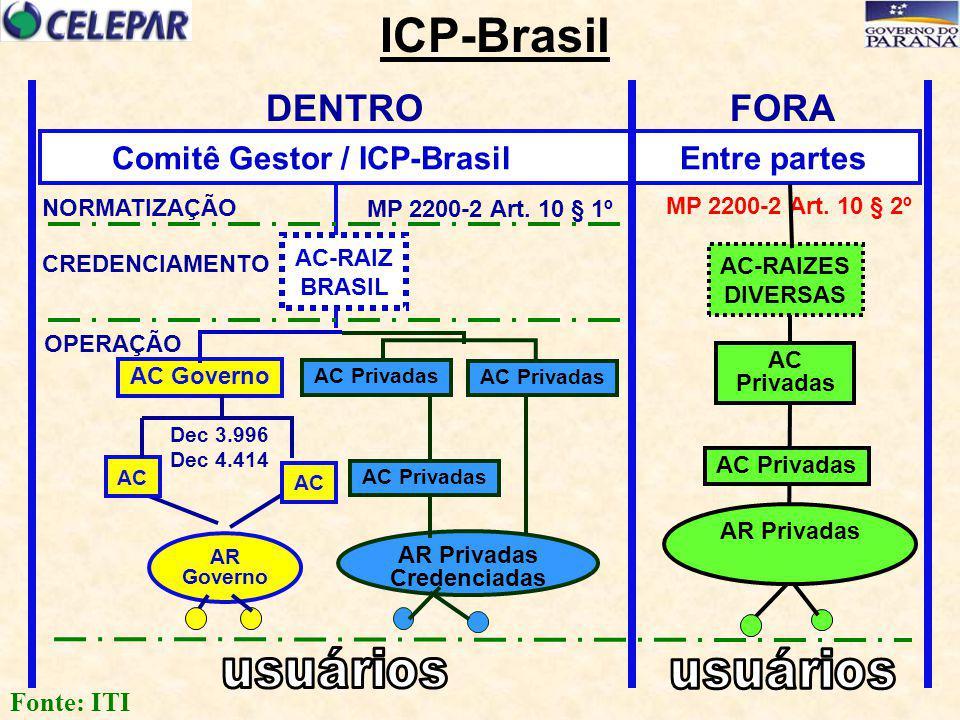 AR Governo AR Privadas Credenciadas AC-RAIZ BRASIL AC Governo AC Privadas AC Comitê Gestor / ICP-Brasil Entre partes NORMATIZAÇÃO CREDENCIAMENTO OPERA