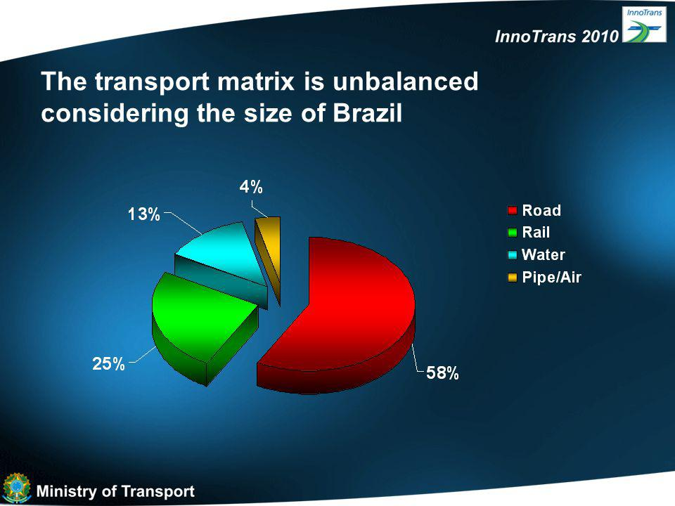 The transport matrix is unbalanced considering the size of Brazil