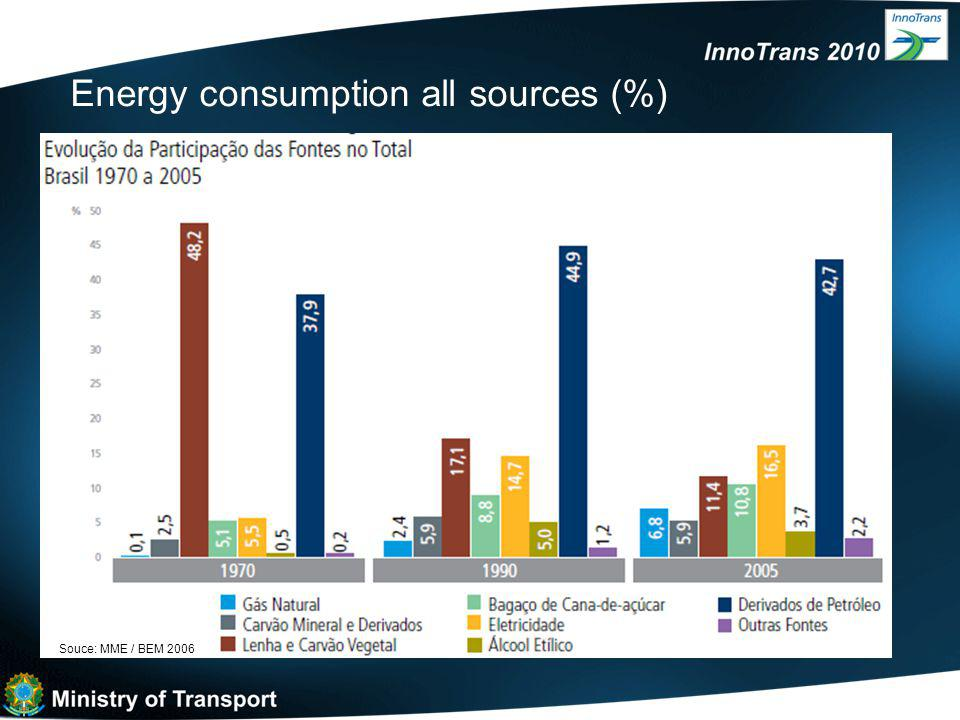 Souce: MME / BEM 2006 Energy consumption all sources (%)