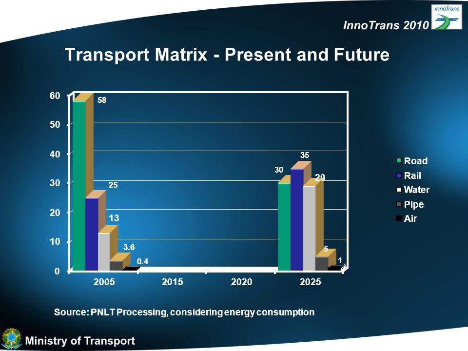 Transport Matrix - Present and Future Source: PNLT Processing, considering energy consumption 58 25 13 3.6 0.4 30 35 29 5 1 0 10 20 30 40 50 60 2005201520202025 Road Rail Water Pipe Air