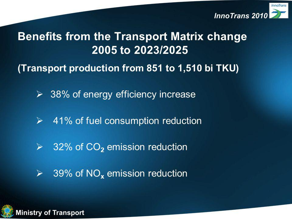 Benefits from the Transport Matrix change 2005 to 2023/2025 (Transport production from 851 to 1,510 bi TKU)  38% of energy efficiency increase  41% of fuel consumption reduction  32% of CO 2 emission reduction  39% of NO x emission reduction