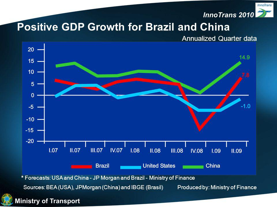 GDP Growth – International Comparison Source: GDW JP Morgan 09/11/2009 and IBGE for Brazil * Growth relating to the previuos quarter (1 st Q 2009), updated annually and seasonally 2 nd Quarter/09* - %