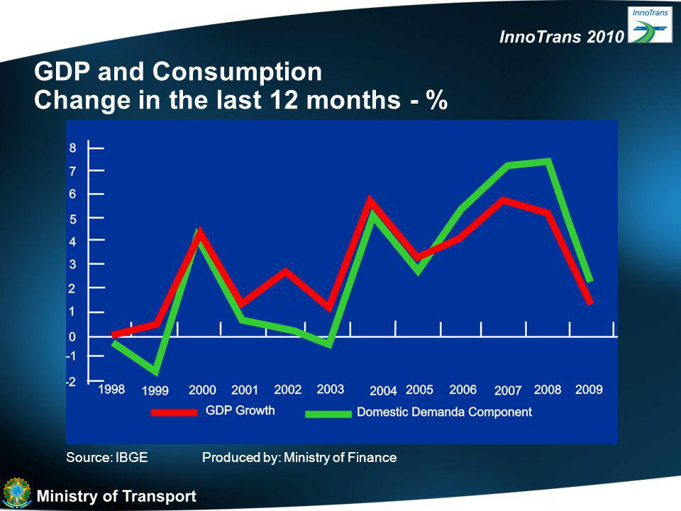 GDP and Consumption Change in the last 12 months - % Source: IBGEProduced by: Ministry of Finance