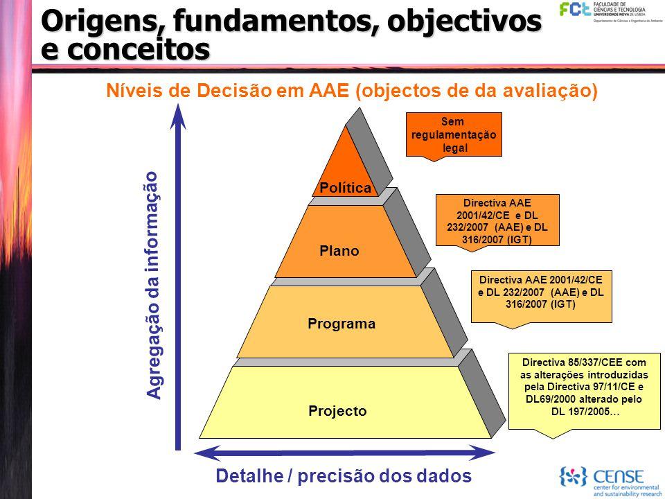 Níveis de Decisão em AAE (objectos de da avaliação) Programa Plano Política Projecto Agregação da informação Detalhe / precisão dos dados Sem regulame