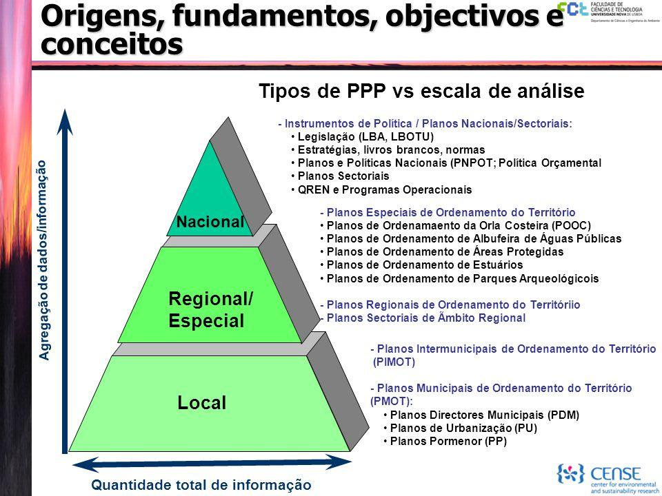 Origens, fundamentos, objectivos e conceitos Tipos de PPP vs escala de análise Quantidade total de informação - Planos Intermunicipais de Ordenamento