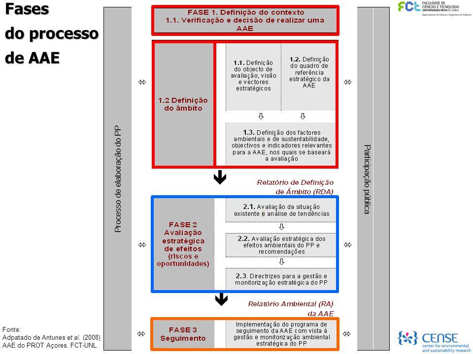 Fases do processo de AAE Fonte: Adpatado de Antunes et al. (2008) AAE do PROT Açores. FCT-UNL.