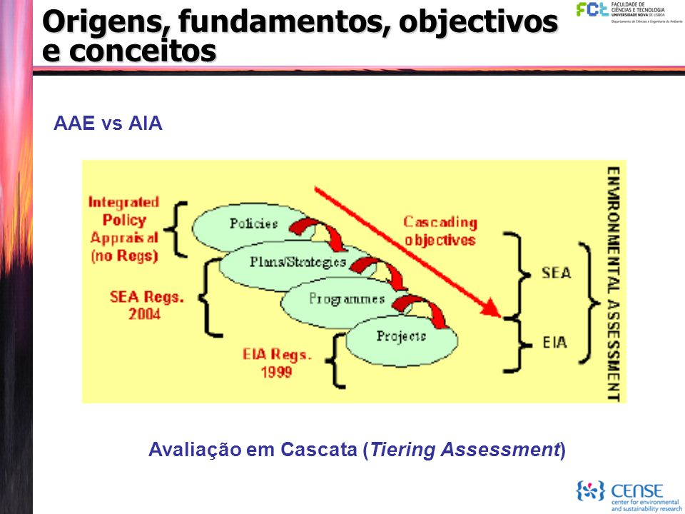 Origens, fundamentos, objectivos e conceitos AAE vs AIA Avaliação em Cascata (Tiering Assessment)