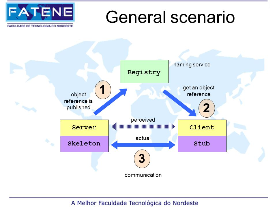 General scenario Server Registry ClientStubSkeleton communication actual perceived get an object reference object reference is published naming service 2 1 3