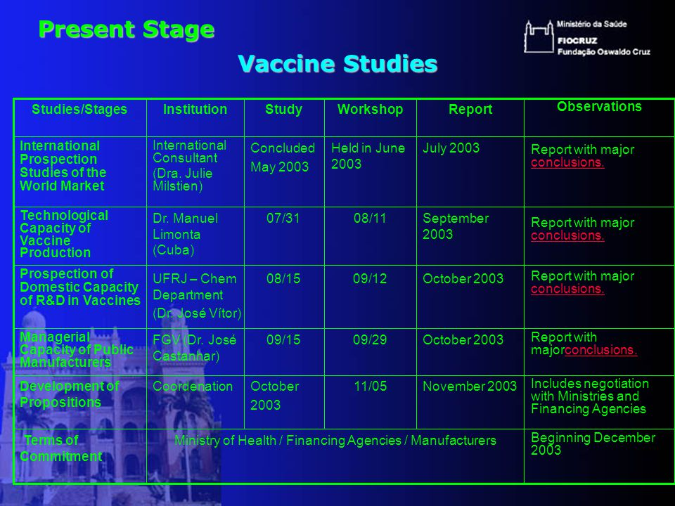 Vaccine Studies Ministry of Health / Financing Agencies / Manufacturers Coordenation FGV (Dr.