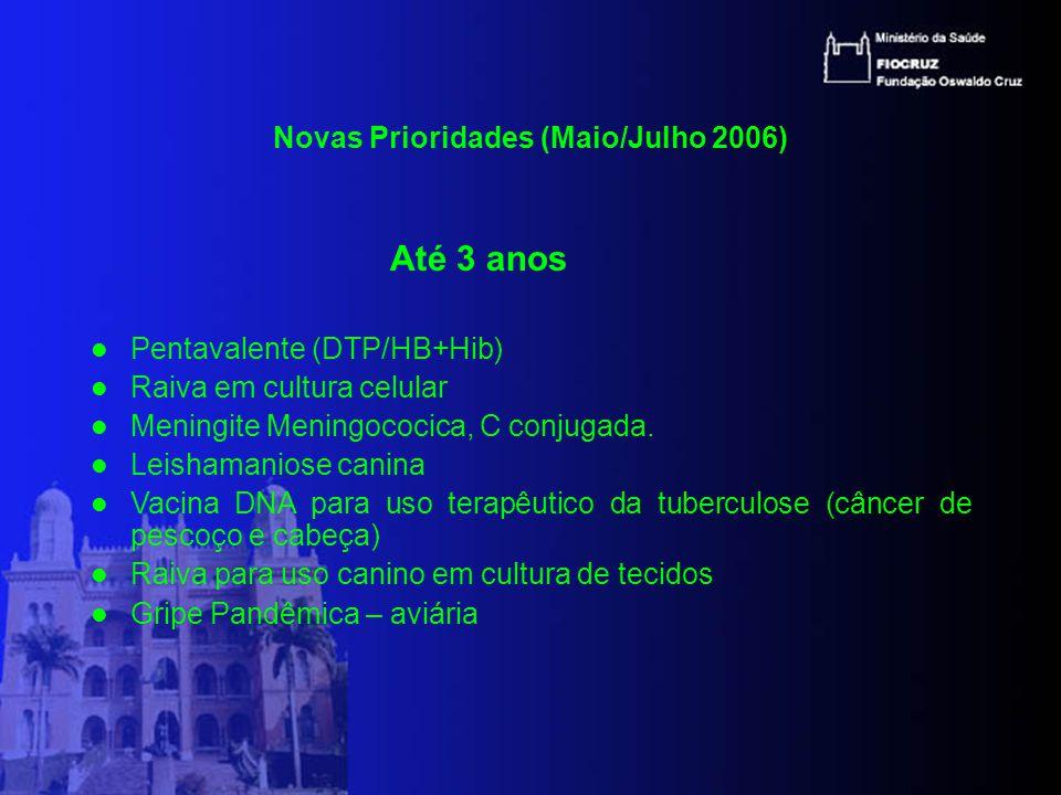 Novas Prioridades (Maio/Julho 2006) Até 3 anos Pentavalente (DTP/HB+Hib) Raiva em cultura celular Meningite Meningococica, C conjugada.