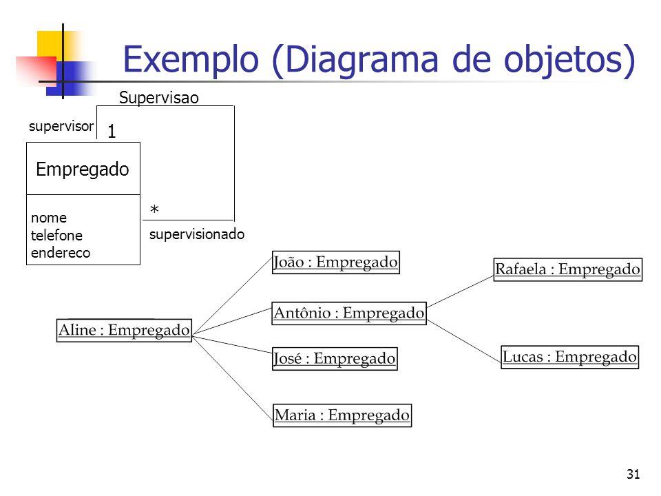 31 Exemplo (Diagrama de objetos) Supervisao Empregado nome telefone endereco * 1 supervisionado supervisor