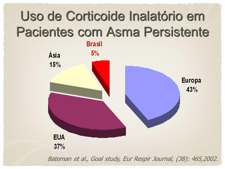 DATASUS, 2007 Asma no Brasil 8 o lugar em prevalência mundial (10 a 20%) 2.500 óbitos /ano 3 a causa de internações no SUS Custo anual de R$ 98,6 milh