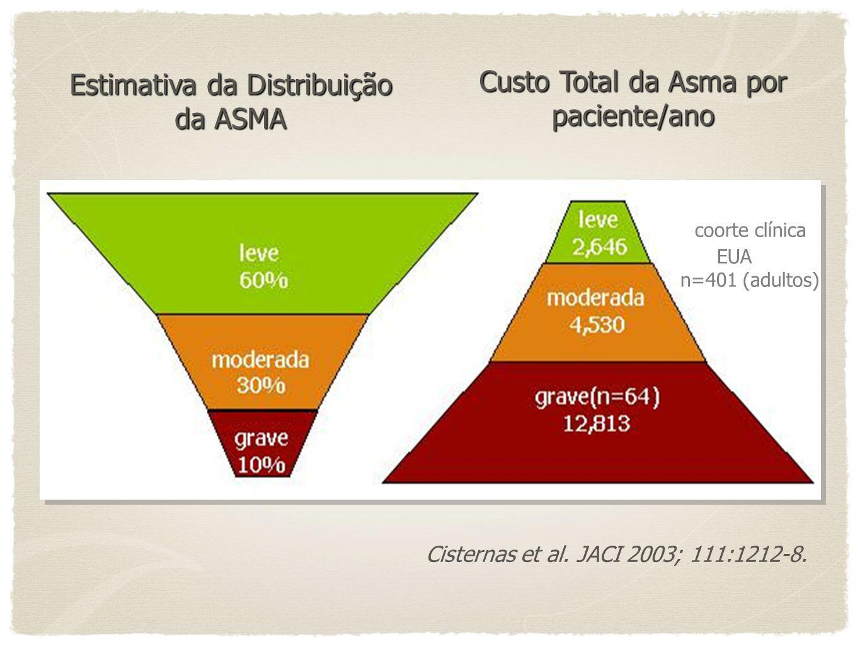 Uso de Corticoide Inalatório em Pacientes com Asma Persistente Bateman et al., Goal study, Eur Respir Journal, (38): 465,2002.