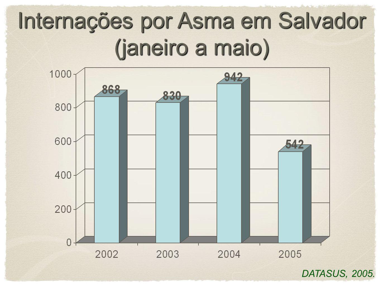 Redução de hospitalizações entre pacientes inscritos em alguns programas de asma MunicípioNº hospitalizações Redução (%) AntesDepois Belo Horizonte, M