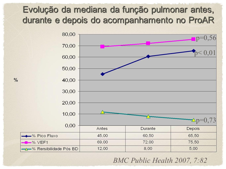 Estudo de Custo Efetividade do ProAR O manejo adequado da asma grave e da rinite pelo ProAR, pode resultar em redução da morbi-mortalidade e em impact