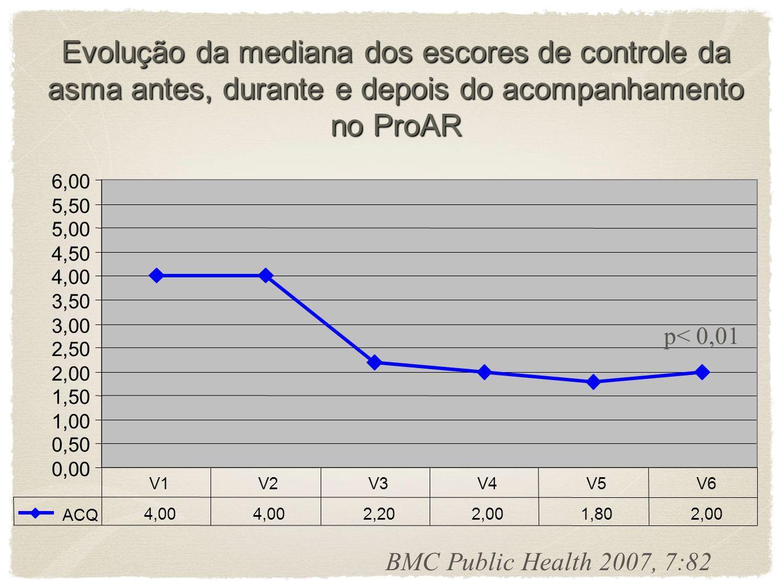 p=0,56 p< 0,01 p=0,73 BMC Public Health 2007, 7:82 Evolução da mediana da função pulmonar antes, durante e depois do acompanhamento no ProAR