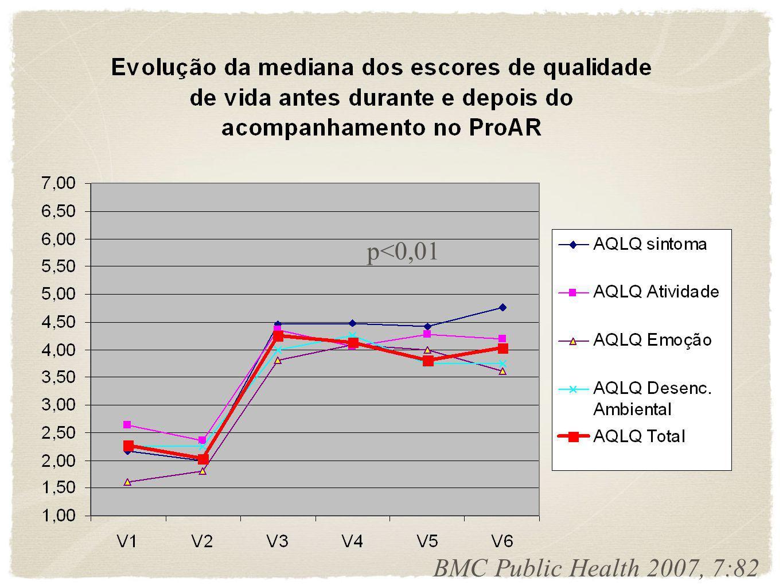 p< 0,01 BMC Public Health 2007, 7:82 Evolução da mediana dos escores de controle da asma antes, durante e depois do acompanhamento no ProAR 0,00 0,50