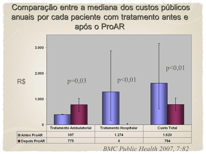 BMC Public Health 2007, 7:82